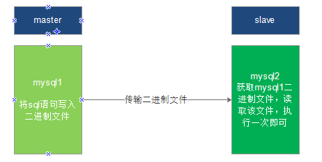 提高性能,MySQL 读写分离环境搭建(二)